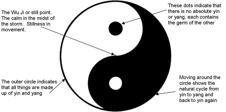 yin yang diagram